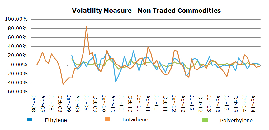 Non Traded Commodities
