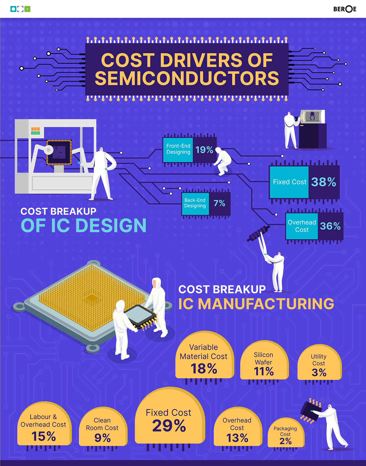 Cost Drivers of Semiconductor
