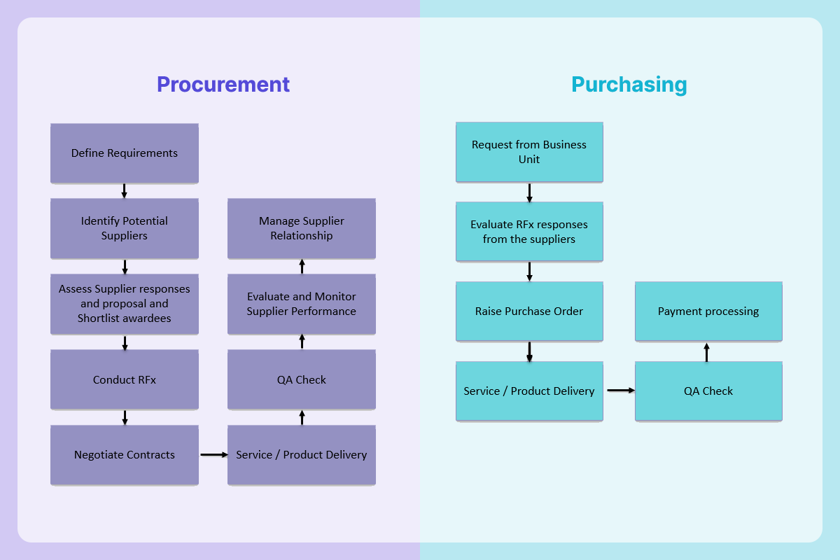 Procurement Vs Purchasing