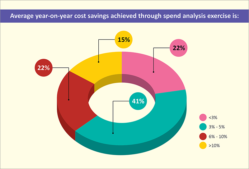 spend-analysis-exercise-average-year-on-year-cost-savings-achieved