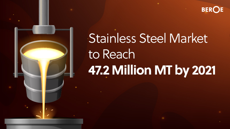 Stainless Steel Market to Reach 47.2 Million MT by 2021, Says Beroe Inc