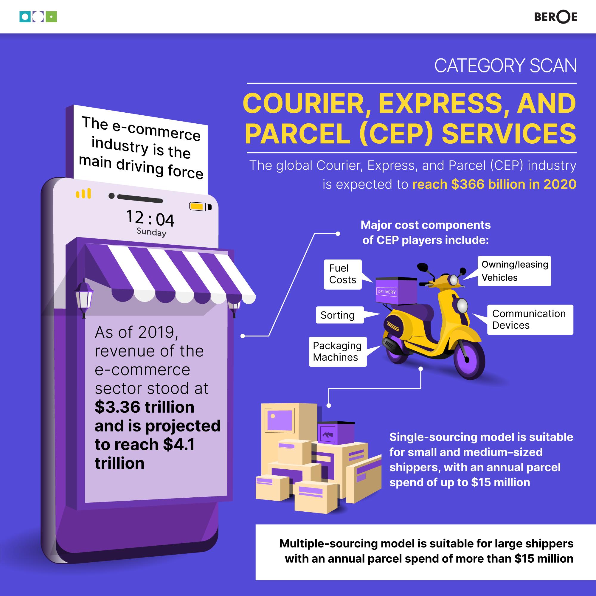 courier-express-parcel-market