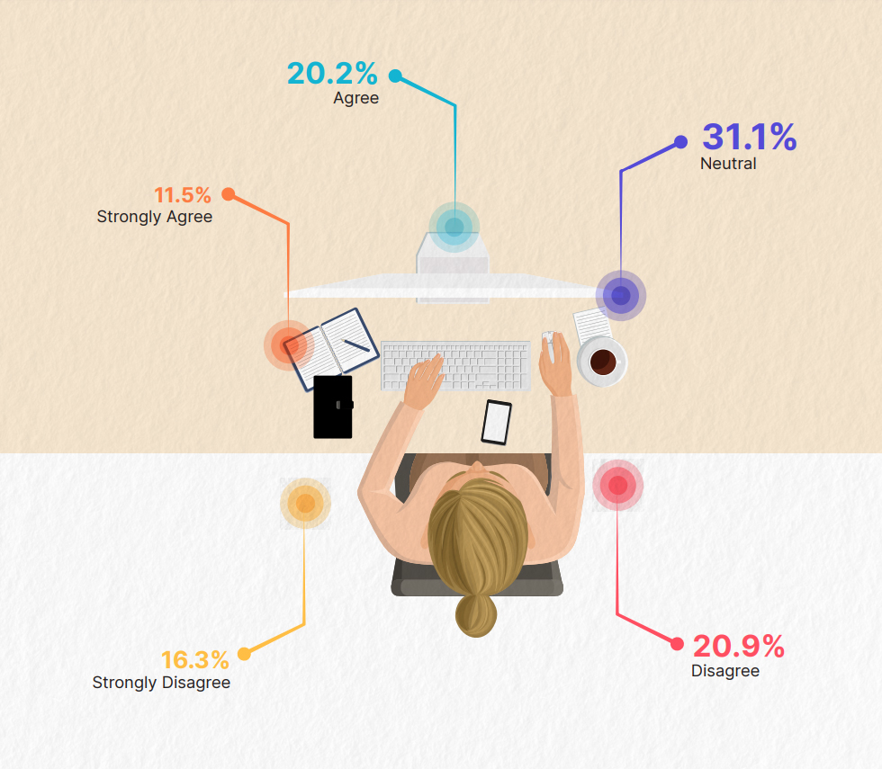 If you are working from home, are you looking forward to return to your office/workplace