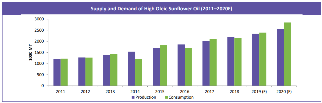Supply and Demand of High Oleic Sunflower Oil (2011–2020F)