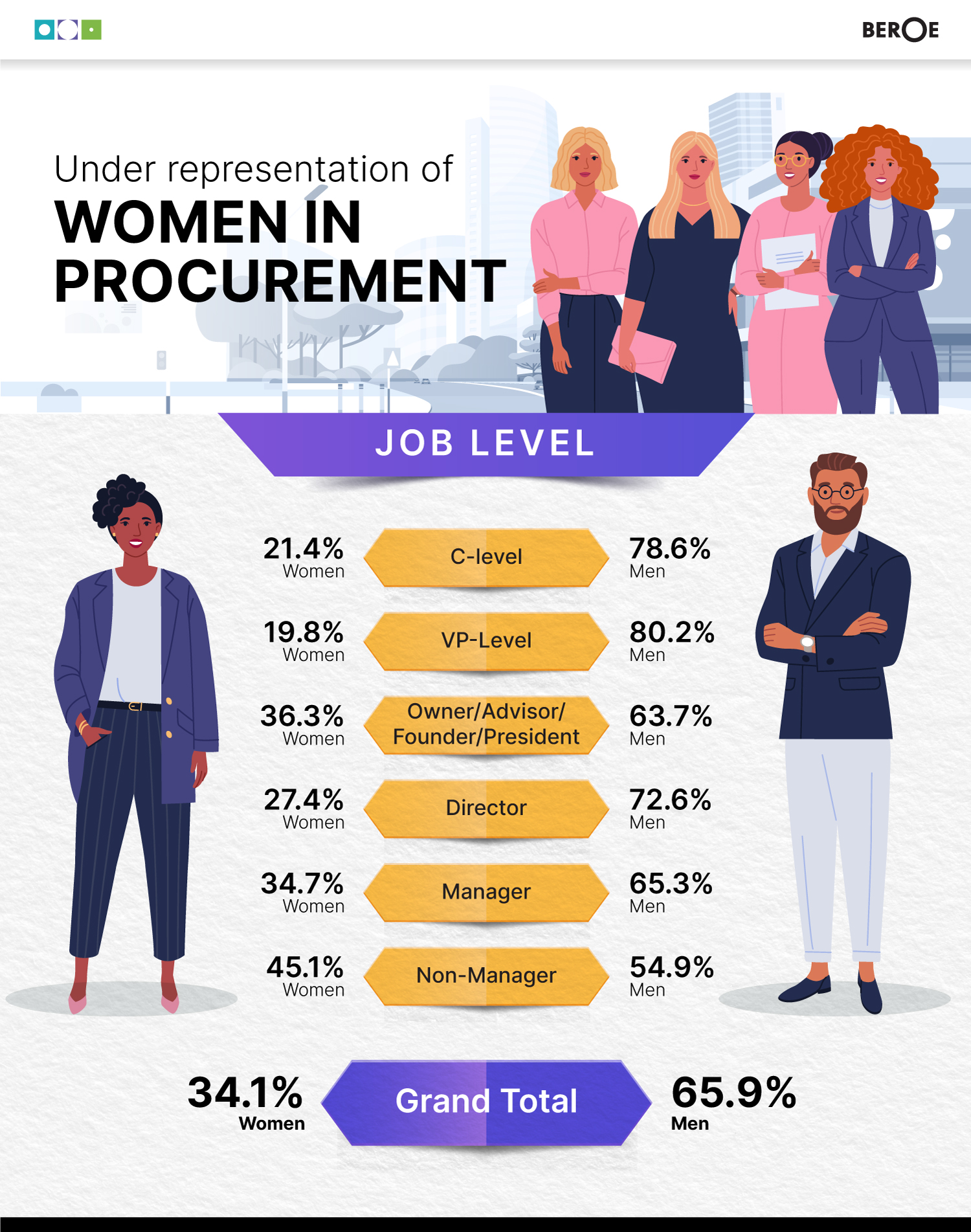 women in procurement