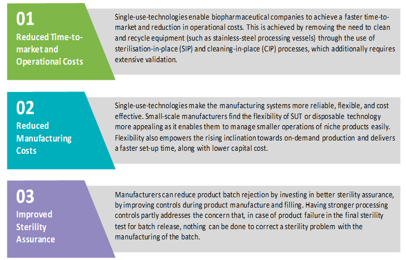 advantages-for-investing-in-single-use-technologies