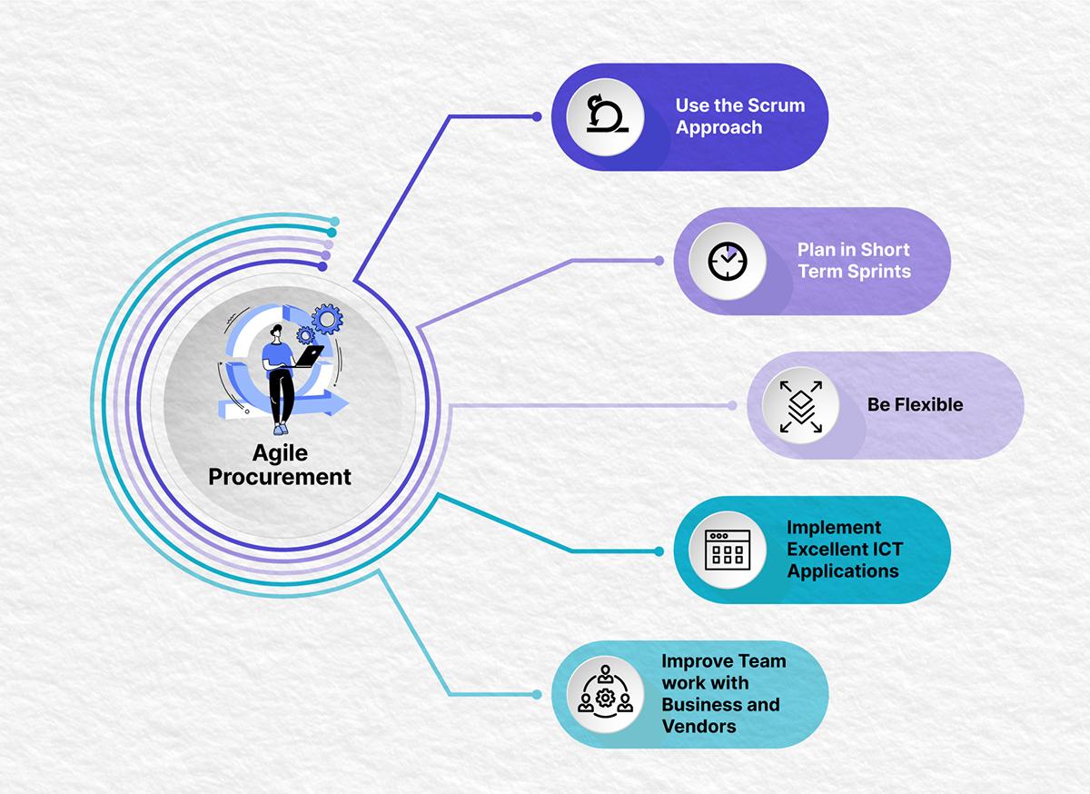 Agile Procurement Framework