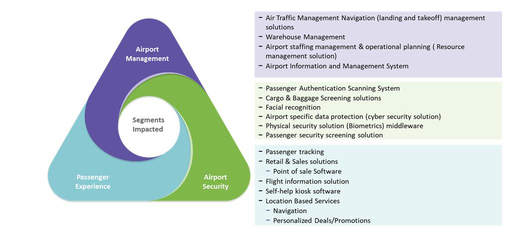 airport-innovation