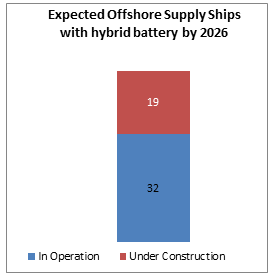 offshore supply chain