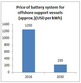 battery propulsion