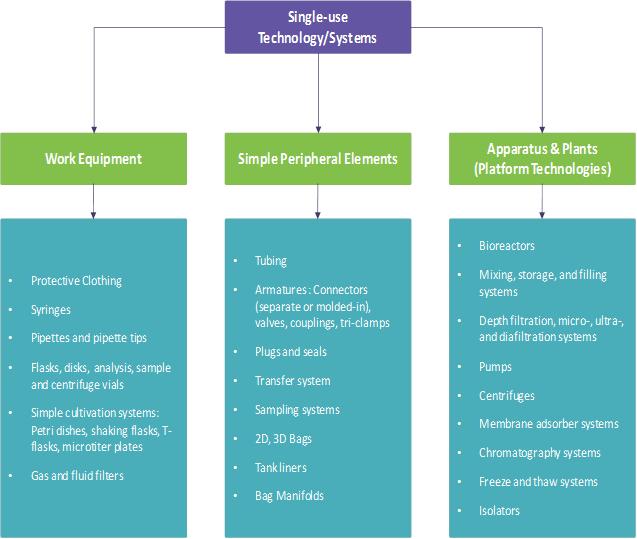 categorization-single-use-products
