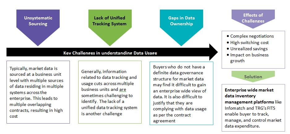 challenges-in-understanding-data-usage