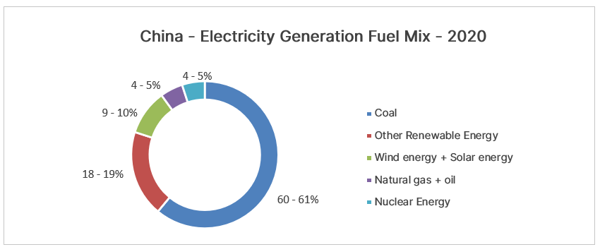 China - Electricity Generation Fuel Mix - 2020