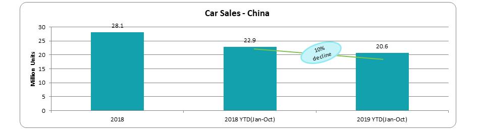 car sales china