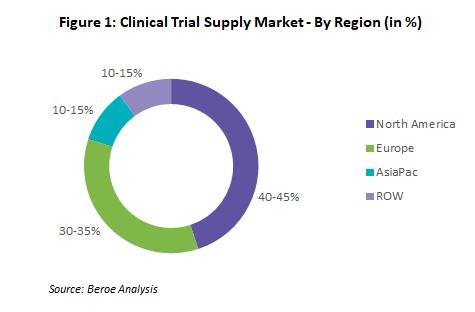 clinical-trail