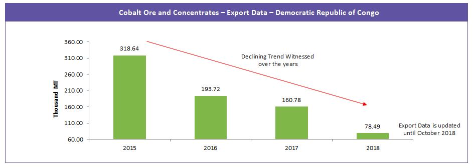 cobalt-ore-concentrates-export-data-democratic-republic-congo
