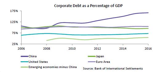 corporate-debt-percentage-gdp
