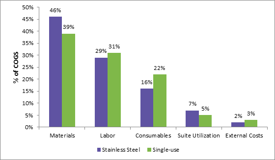 cost-comparison-biopharmaceutical-manufacturing-using-stainless-steel-and-single-use-equipment.