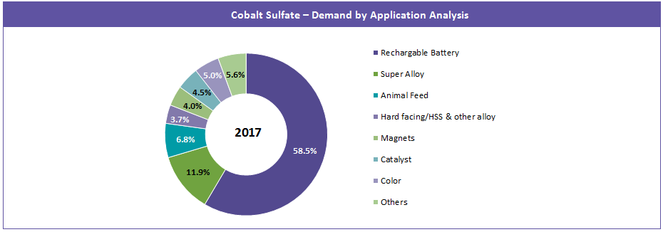 demand-by-application-analysis