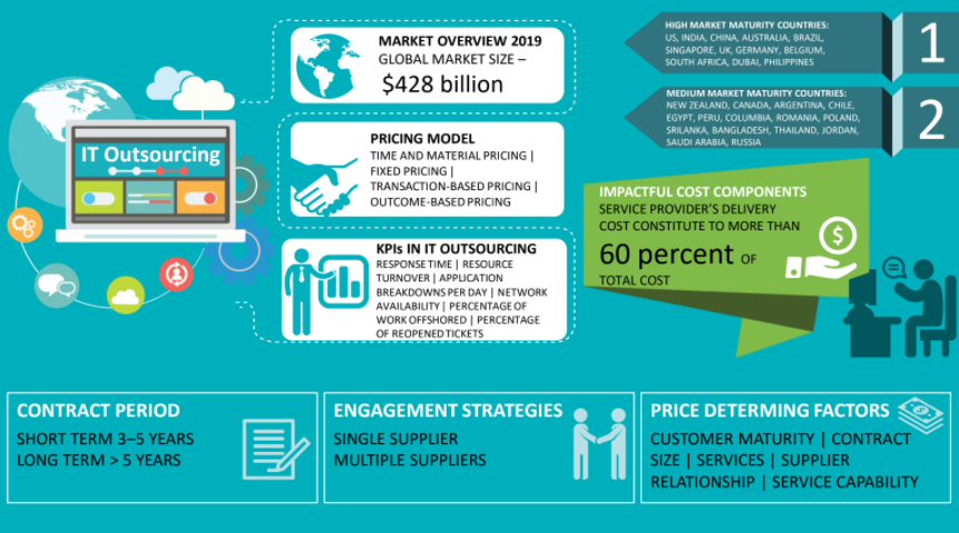 it services outsourcing market