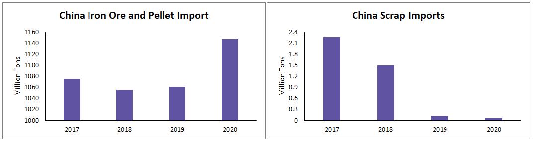 china steel export
