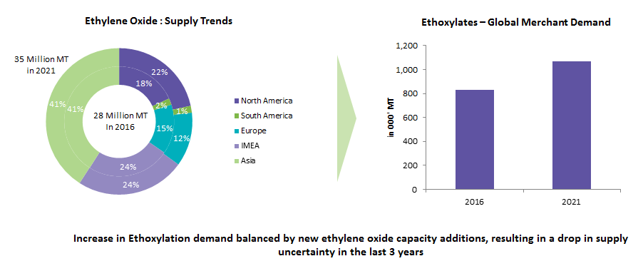 ethylene-oxide-supply-trends