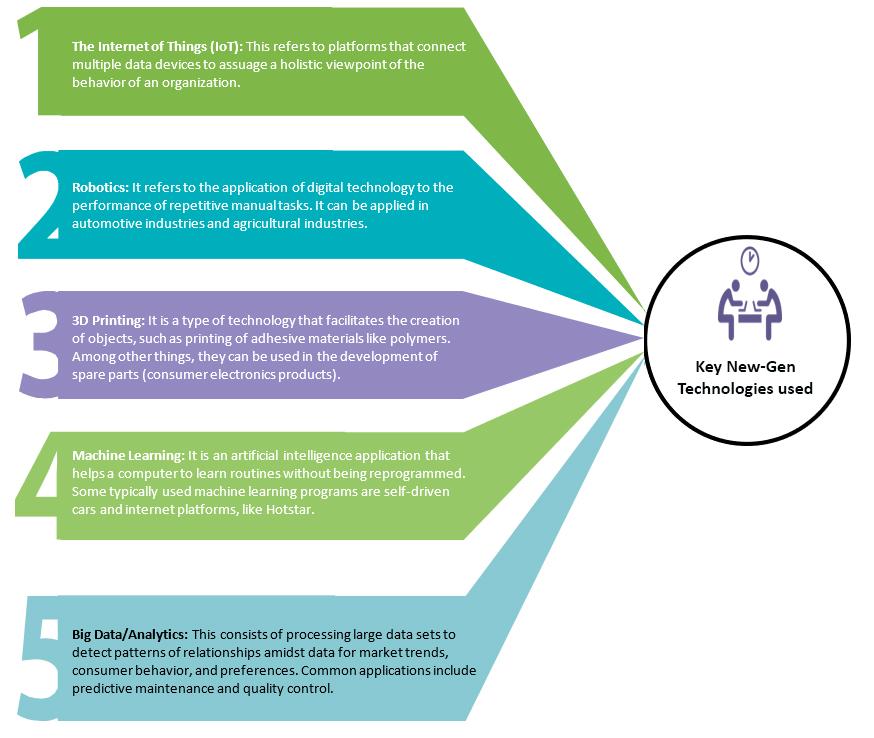evolving supply chains