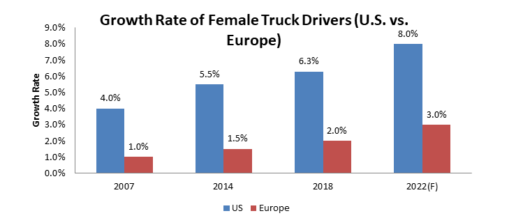 truck drivers europe