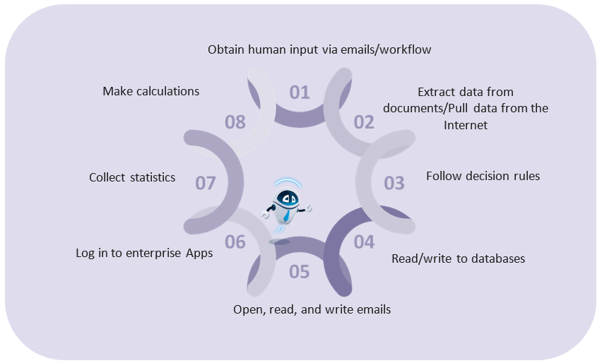 Functions performed by Robotic Process Automation