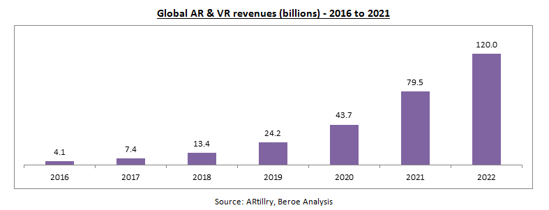 global-ar-vr-revenues
