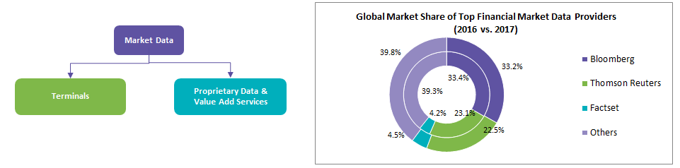 global-market-share-of-top-financial-market-data-providers