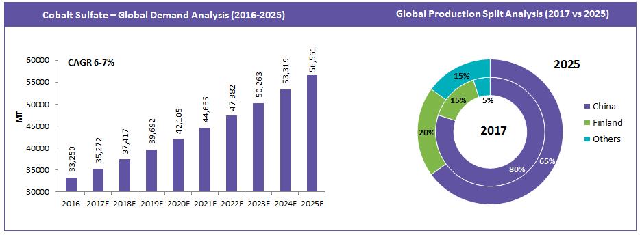 global-production-split-analysis
