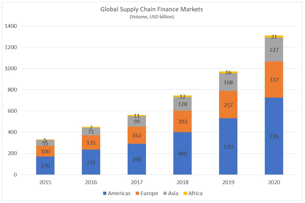 Global Supply Chain Finance Markets