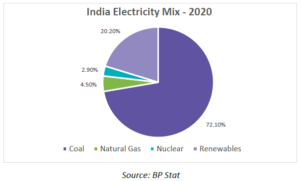 india power shortage