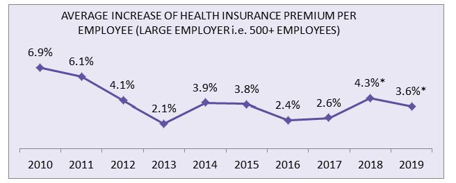 employee helath insurance