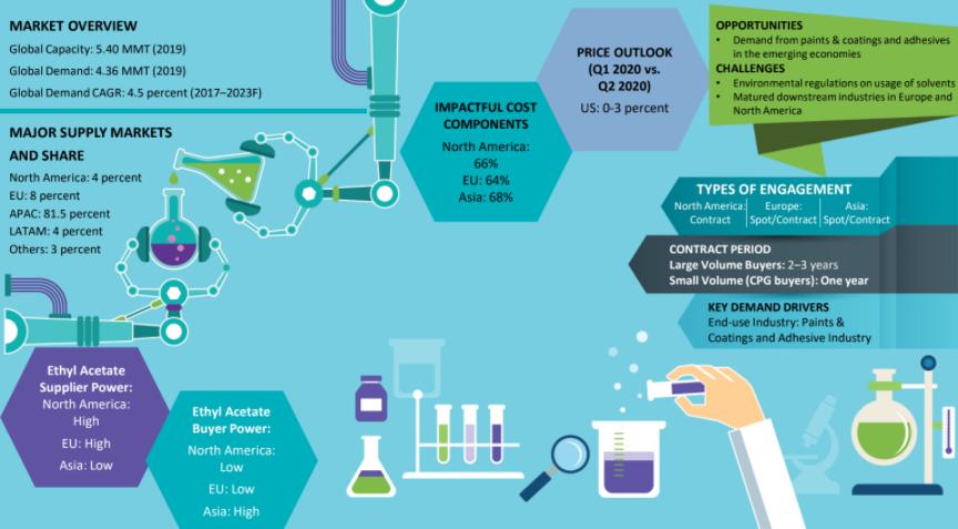 ethyl acetate market
