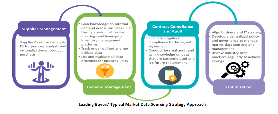 leading-buyers-typical-market-data-sourcing-strategy-approach