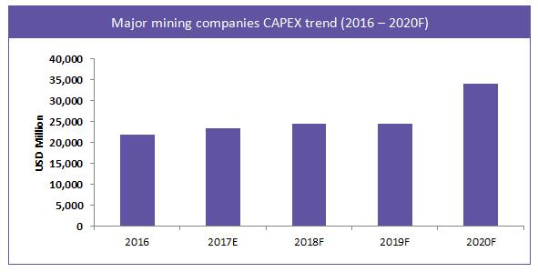major-mining-companies-capex-trend