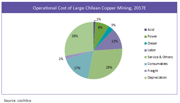 operational-cost-of-large-chilean-copper-mining