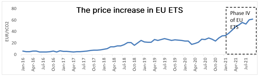 The price increase in EU ETS