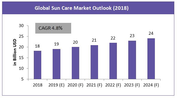 sunscreen market
