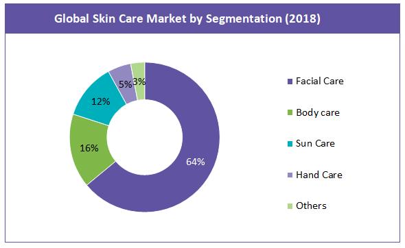 global skincare market