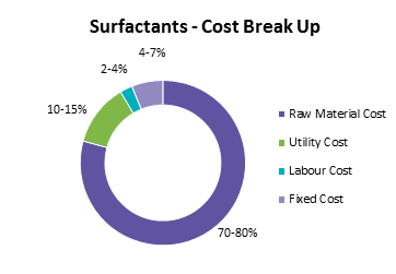 surfactants-cost-break-up