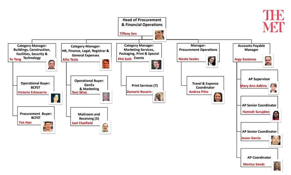 The Met - Procurement & Financial Operations