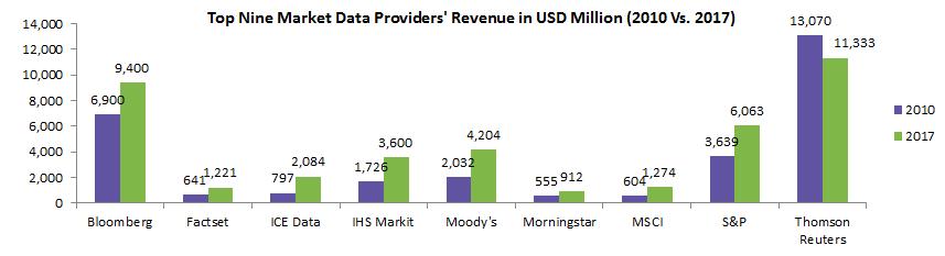 top-nine-market-data-providers-revenue