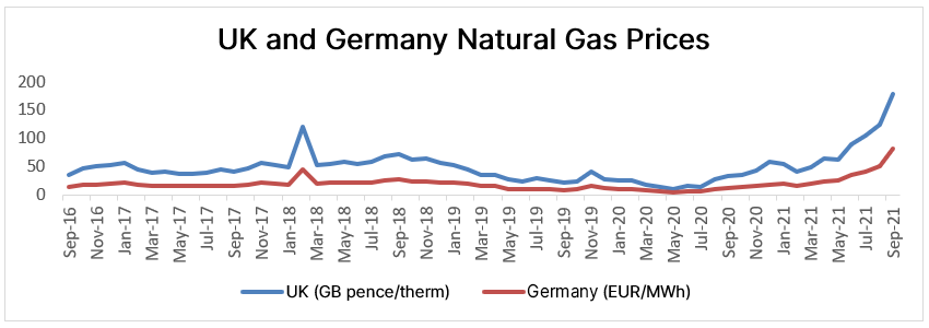 UK and Germany Natural Gas Prices