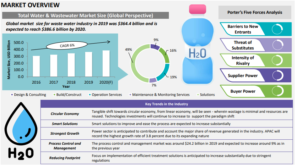 watewater treatment market overview