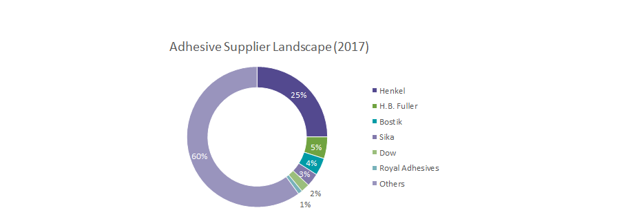 adhesives market size