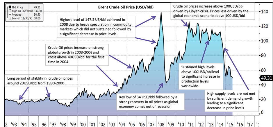crude oil price volatility economics essay Understanding crude oil and product markets  determinants of the price of crude oil,  the impact of price volatility on their operations.