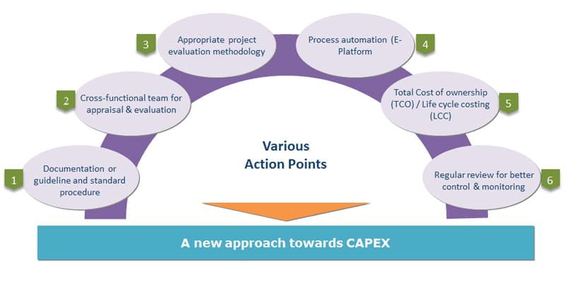 Action points for optimizing Capex procurement